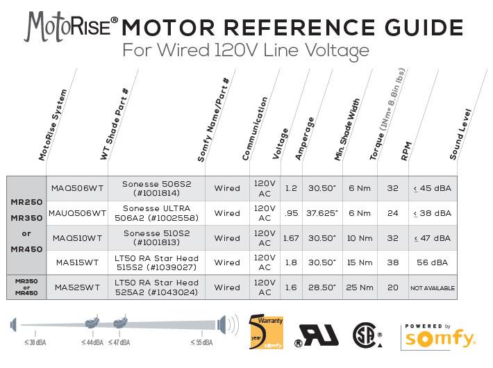 E1 Image Slider for Wired 120V wired 120v line voltage (for 1 2 motors) wt shade Somfy Motors at cita.asia